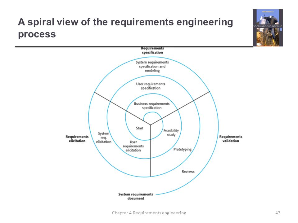 A spiral view of the requirements engineering process