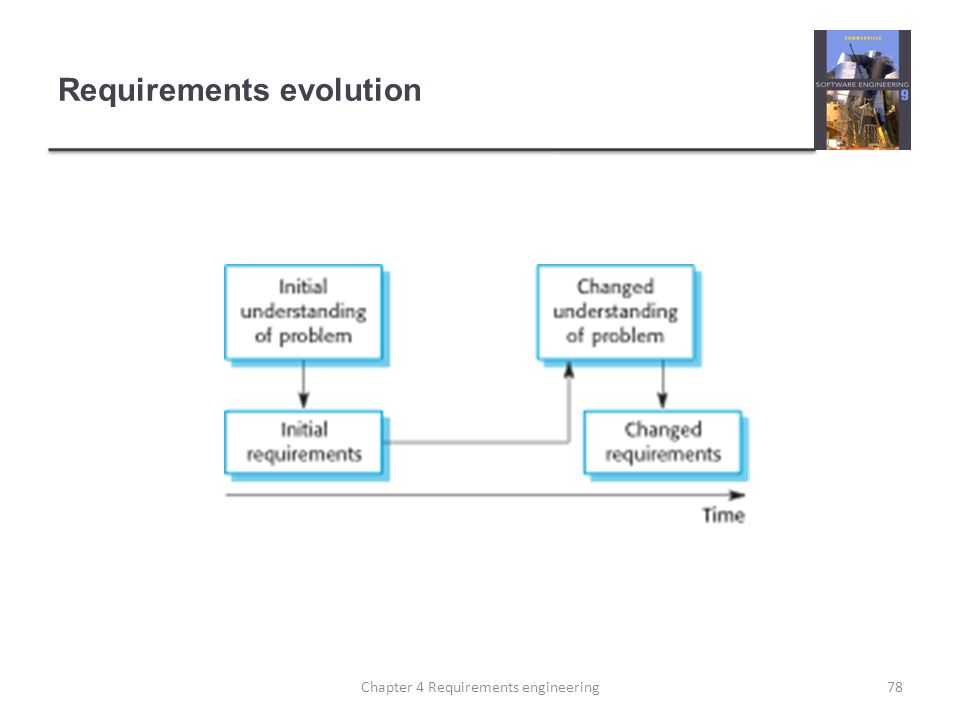 Requirements evolution