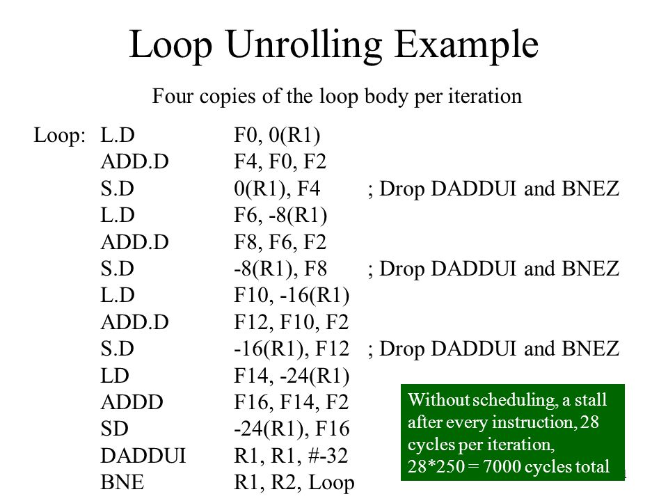 Loop Unrolling Example