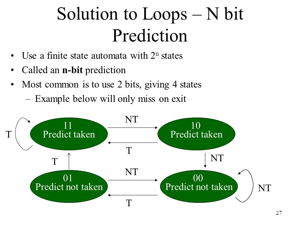 Solution to Loops – N bit Prediction