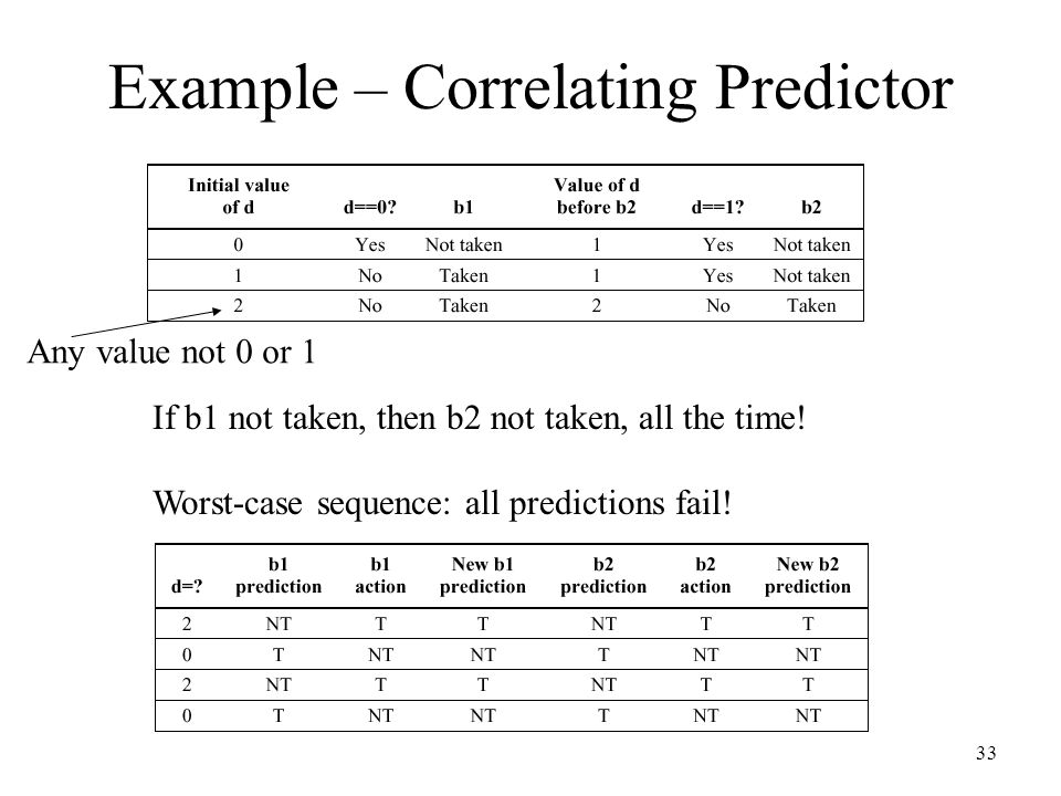 Example – Correlating Predictor