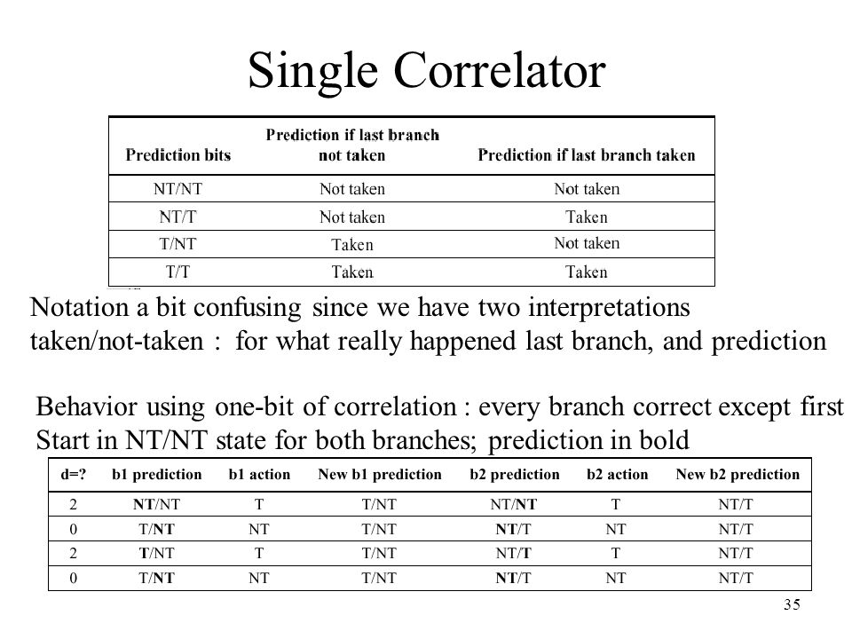 Single Correlator Notation a bit confusing since we have two interpretations.