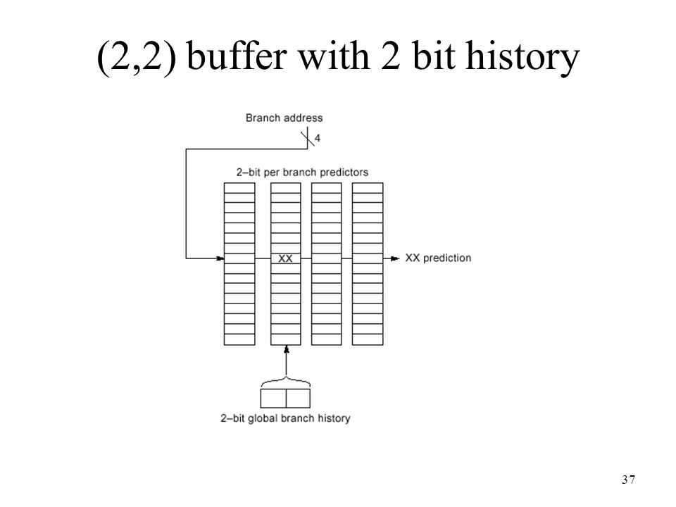 (2,2) buffer with 2 bit history