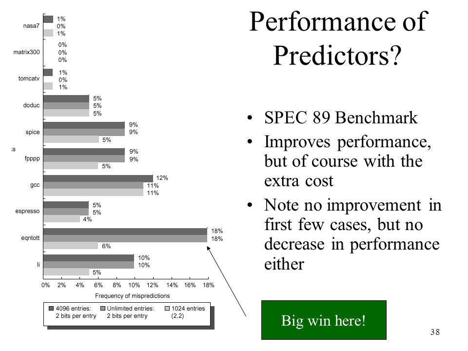 Performance of Predictors