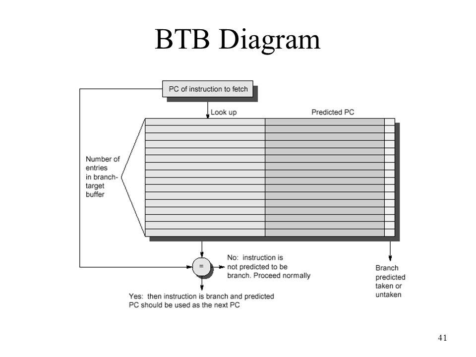 BTB Diagram