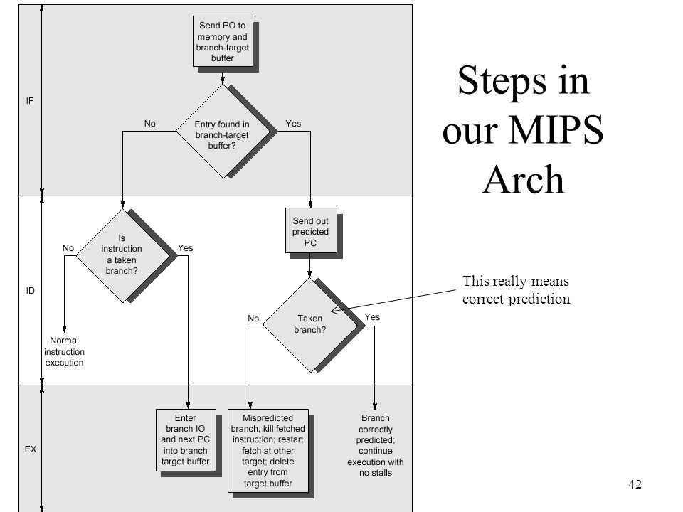 Steps in our MIPS Arch This really means correct prediction
