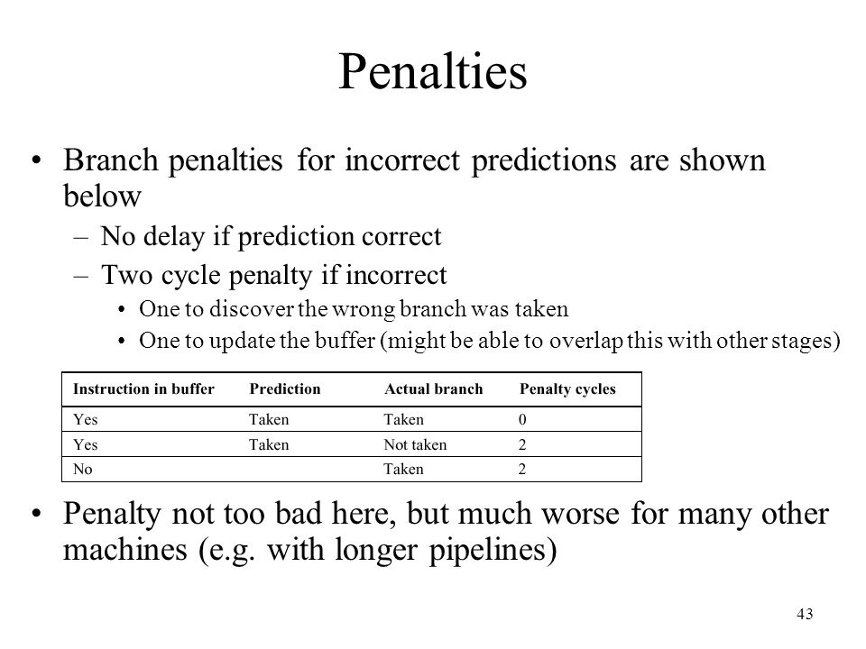 Penalties Branch penalties for incorrect predictions are shown below