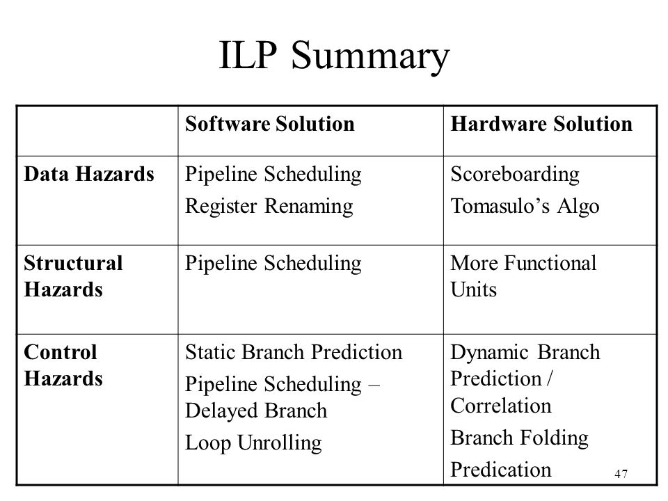 ILP Summary Software Solution Hardware Solution Data Hazards