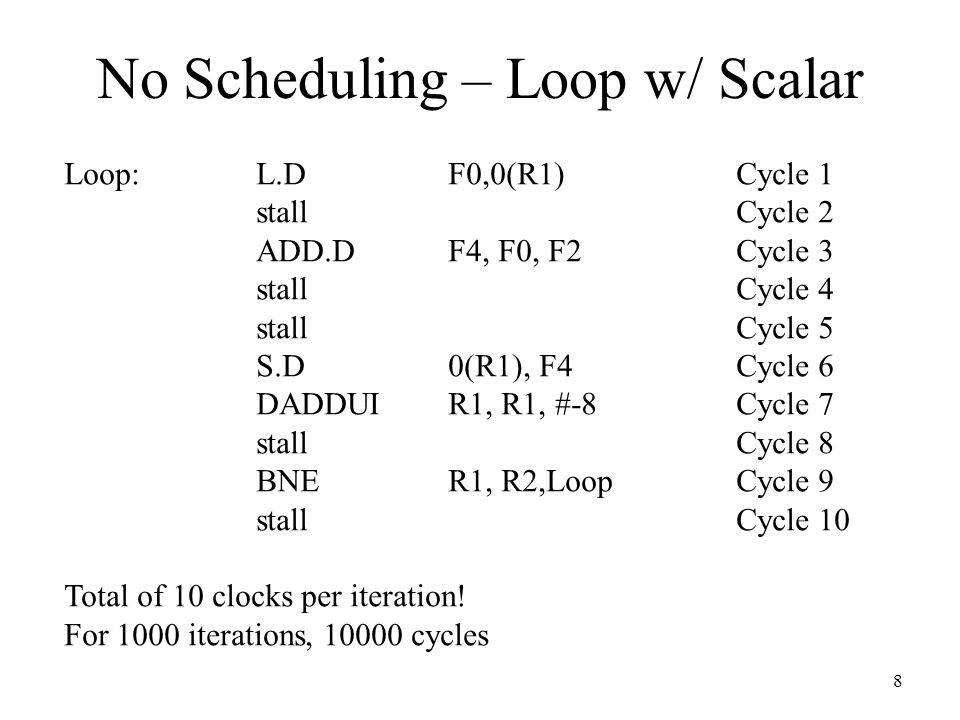 No Scheduling – Loop w/ Scalar