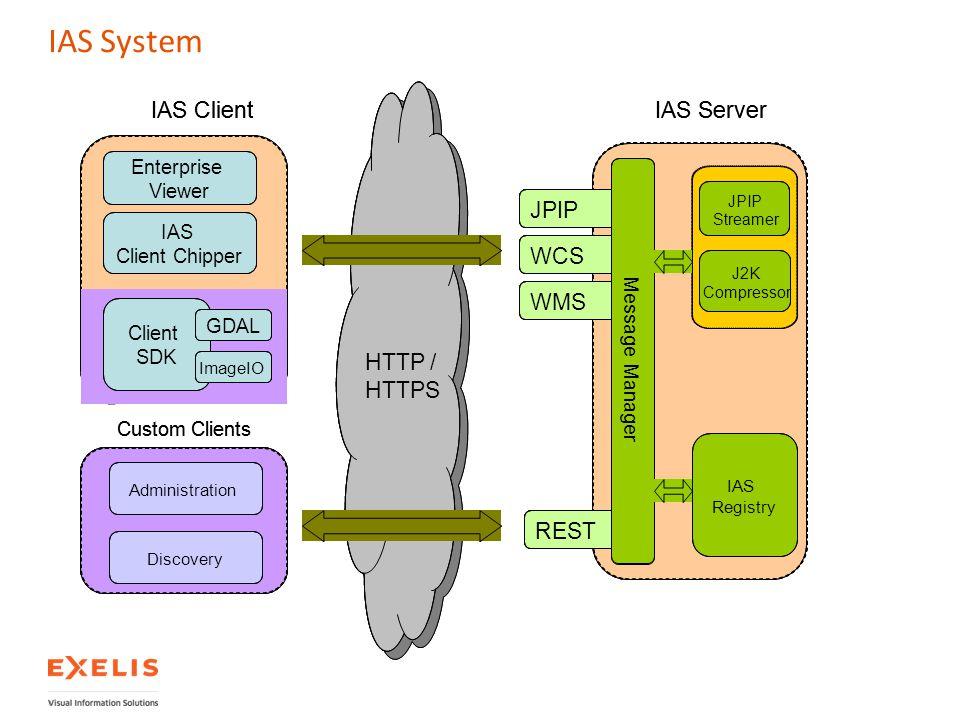 IAS System IAS Server IAS Client WMS WCS JPIP REST HTTP / HTTPS