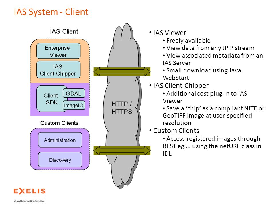 IAS System - Client IAS Viewer IAS Client Chipper Custom Clients