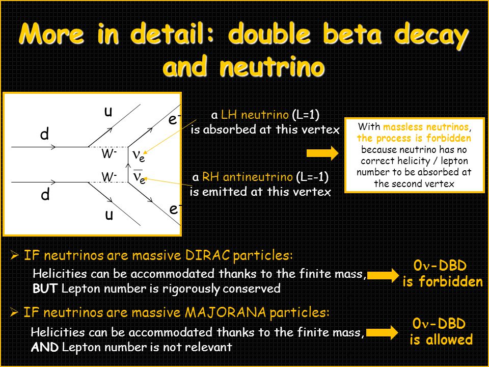 More in detail: double beta decay and neutrino