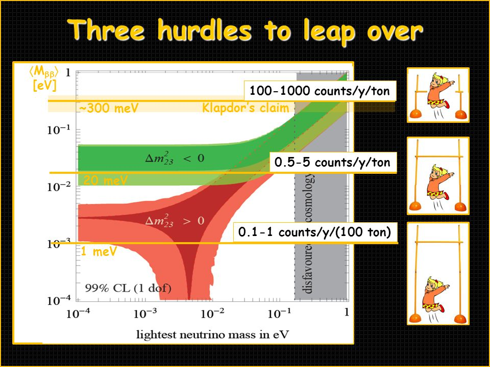 Three hurdles to leap over