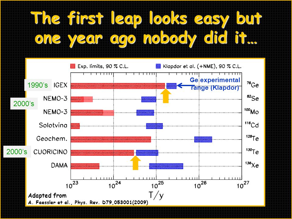 The first leap looks easy but one year ago nobody did it…