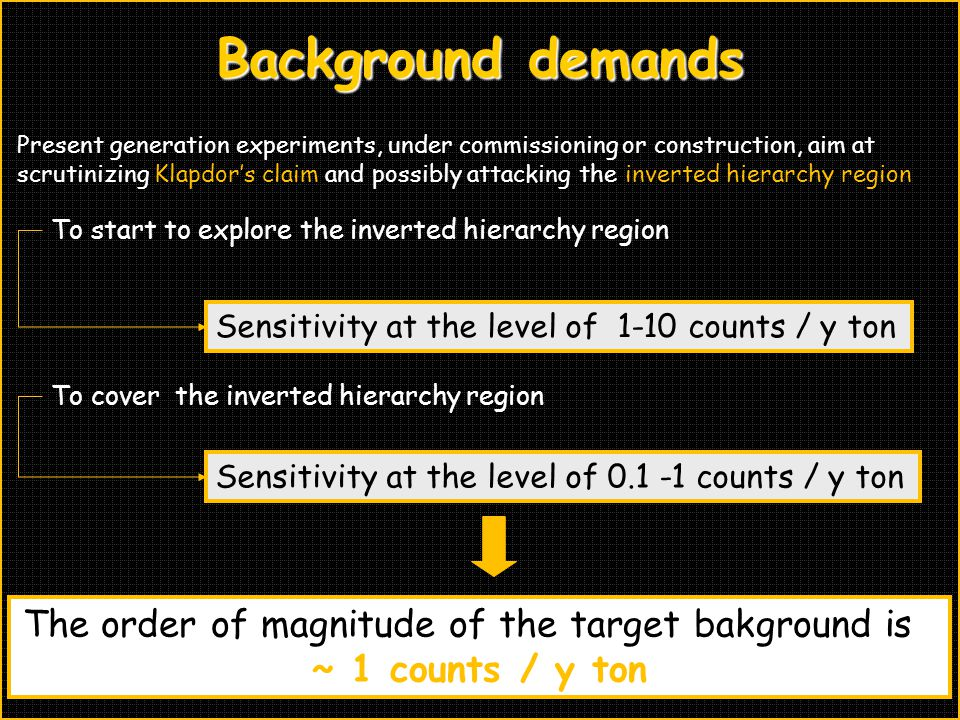 The order of magnitude of the target bakground is