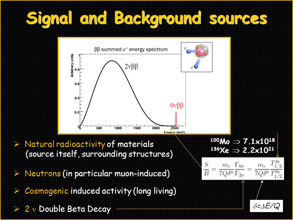 Signal and Background sources