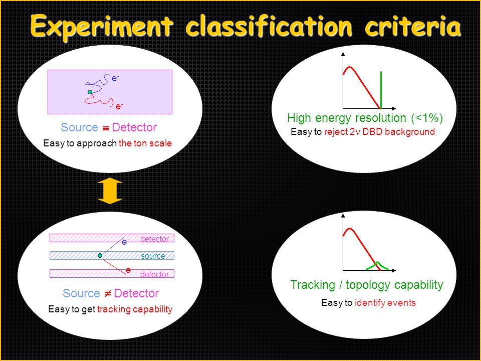 Experiment classification criteria