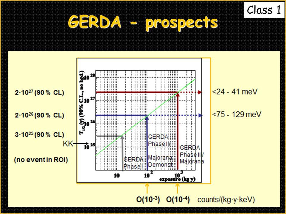 Class 1 GERDA - prospects