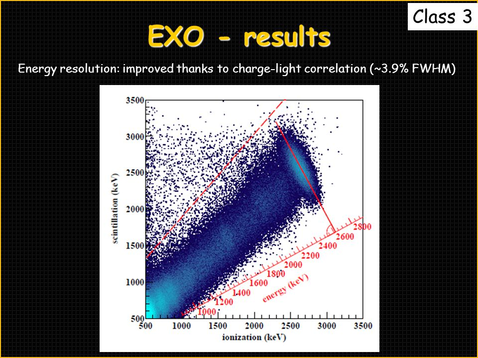 Class 3 EXO - results Energy resolution: improved thanks to charge-light correlation (~3.9% FWHM)