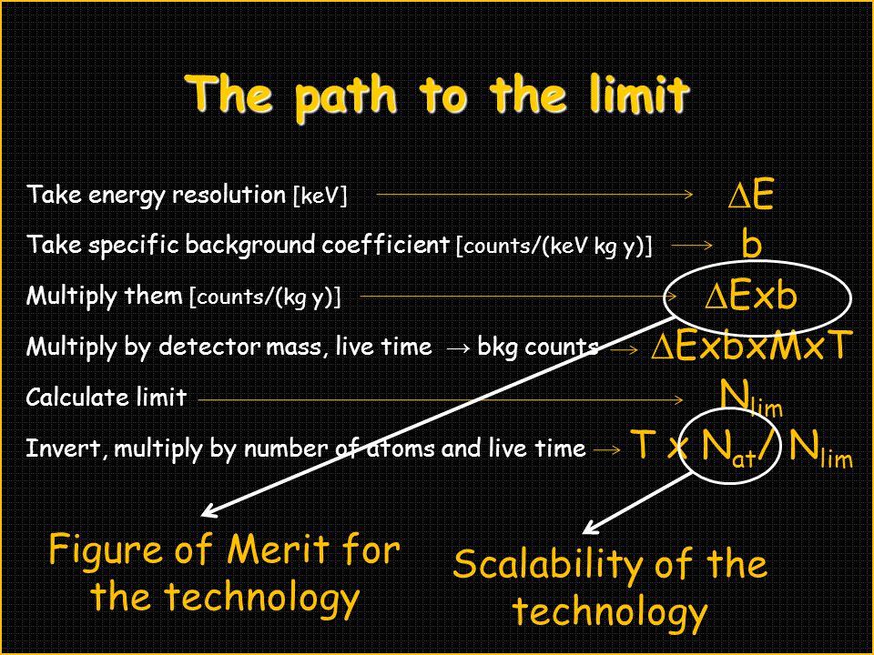 The path to the limit DE b DExb DExbxMxT Nlim T x Nat/ Nlim