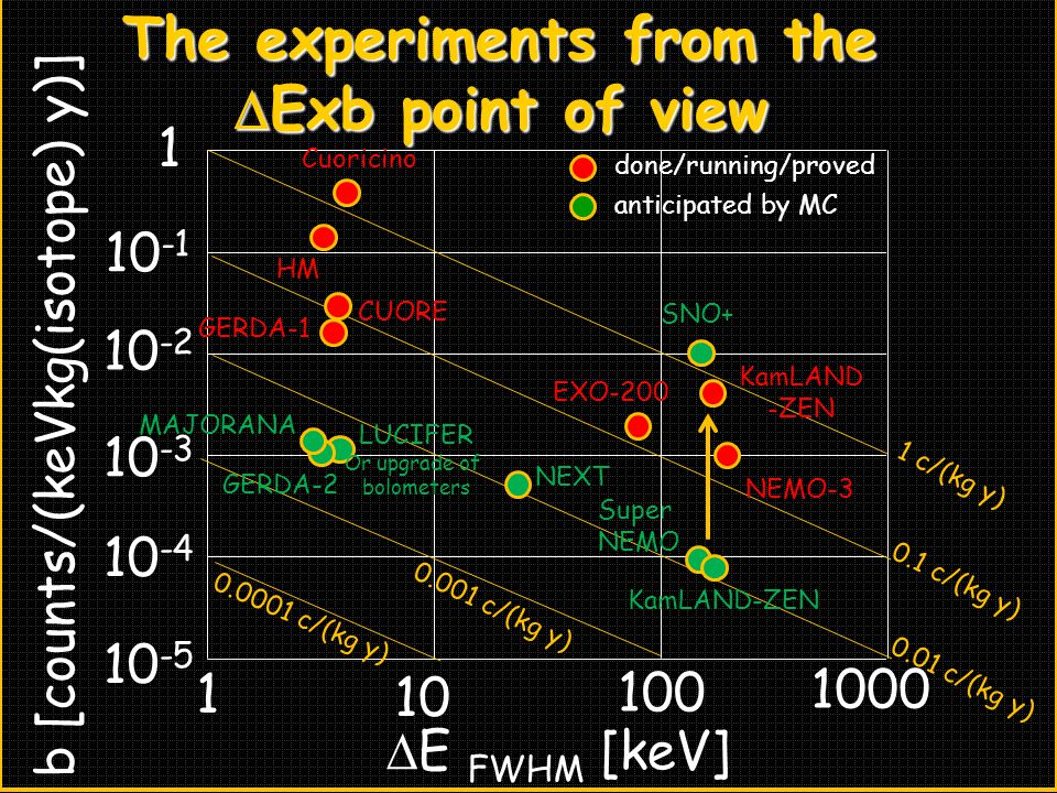 The experiments from the DExb point of view