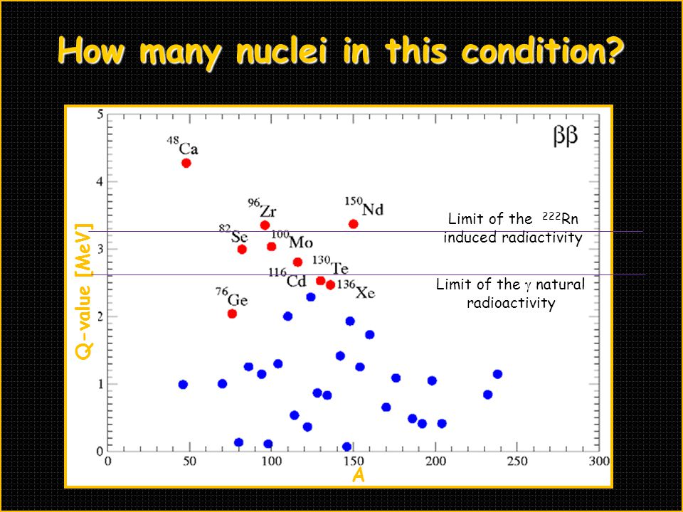 How many nuclei in this condition
