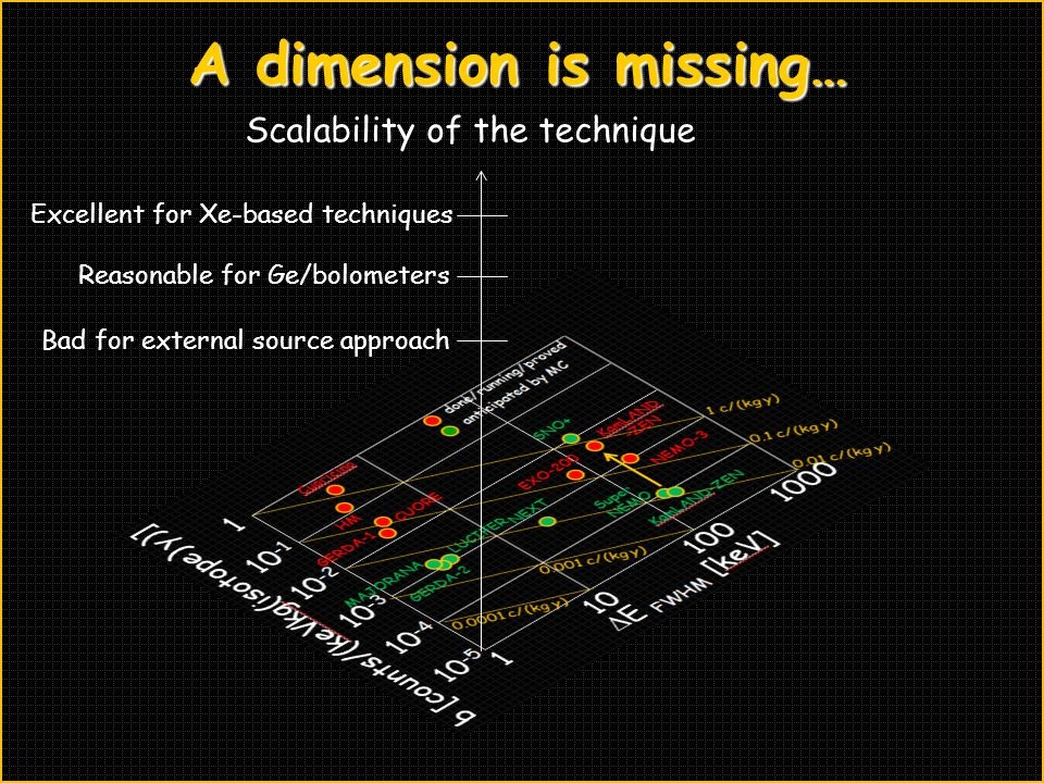 A dimension is missing…
