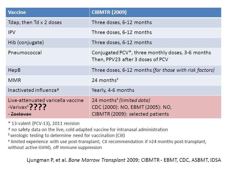 Vaccine CIBMTR (2009) Tdap, then Td x 2 doses