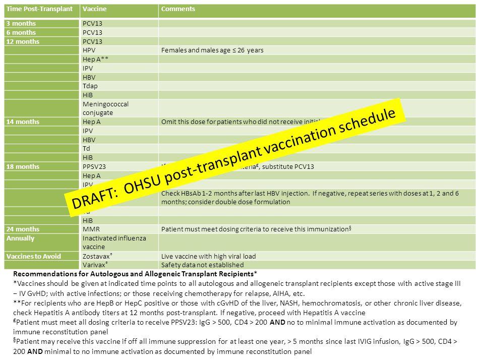 DRAFT: OHSU post-transplant vaccination schedule