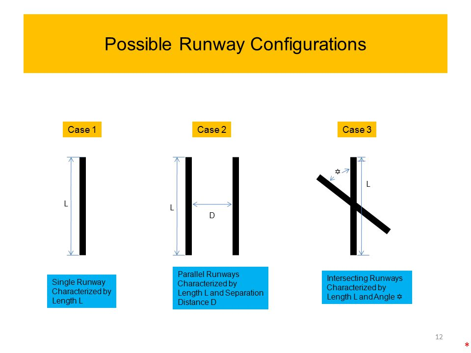 Possible Runway Configurations