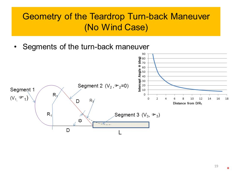 Geometry of the Teardrop Turn-back Maneuver (No Wind Case)