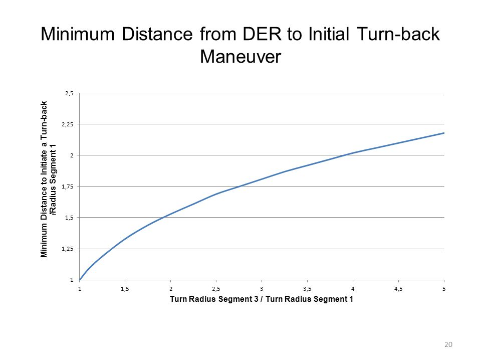 Minimum Distance from DER to Initial Turn-back Maneuver