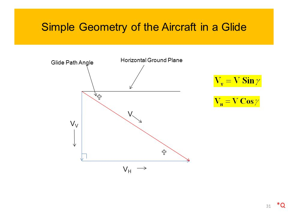 Simple Geometry of the Aircraft in a Glide