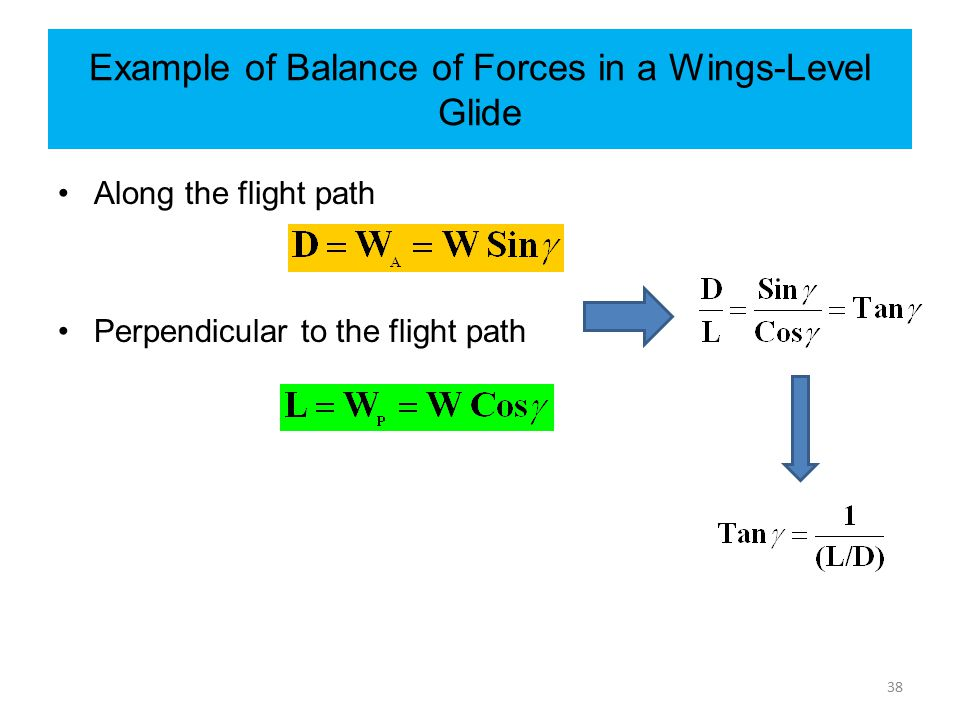 Example of Balance of Forces in a Wings-Level Glide