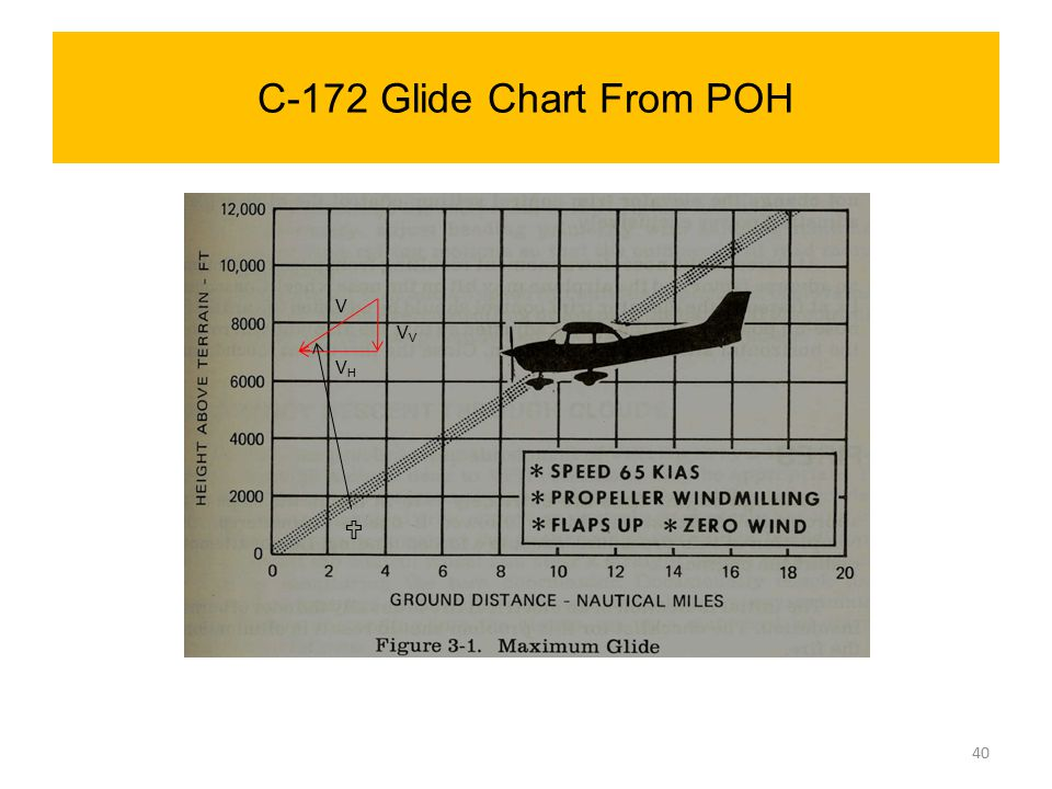 C-172 Glide Chart From POH V VV VH 
