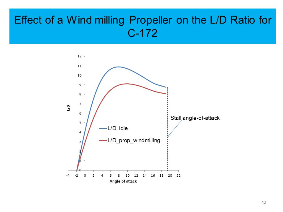 Effect of a Wind milling Propeller on the L/D Ratio for C-172