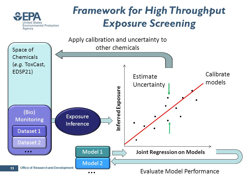 … … Framework for High Throughput Exposure Screening p-value 0.017