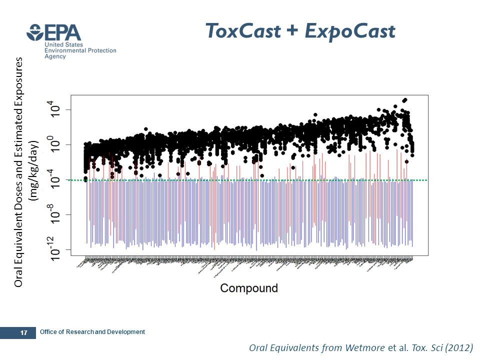 The Exposure Coverage of the ToxCast Phase II Chemicals