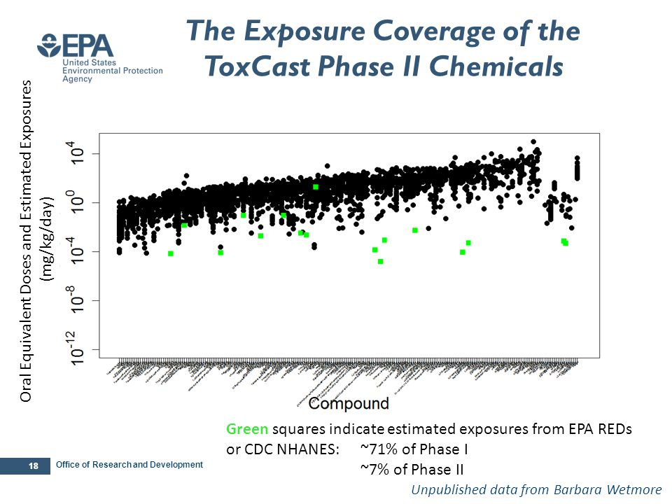 ExpoCast Coverage of the ToxCast Phase II Chemicals