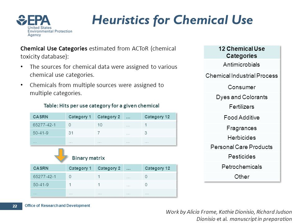 Heuristics for Chemical Use