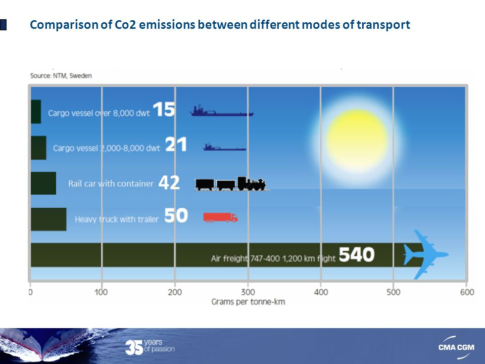 42 Comparison of Co2 emissions between different modes of transport