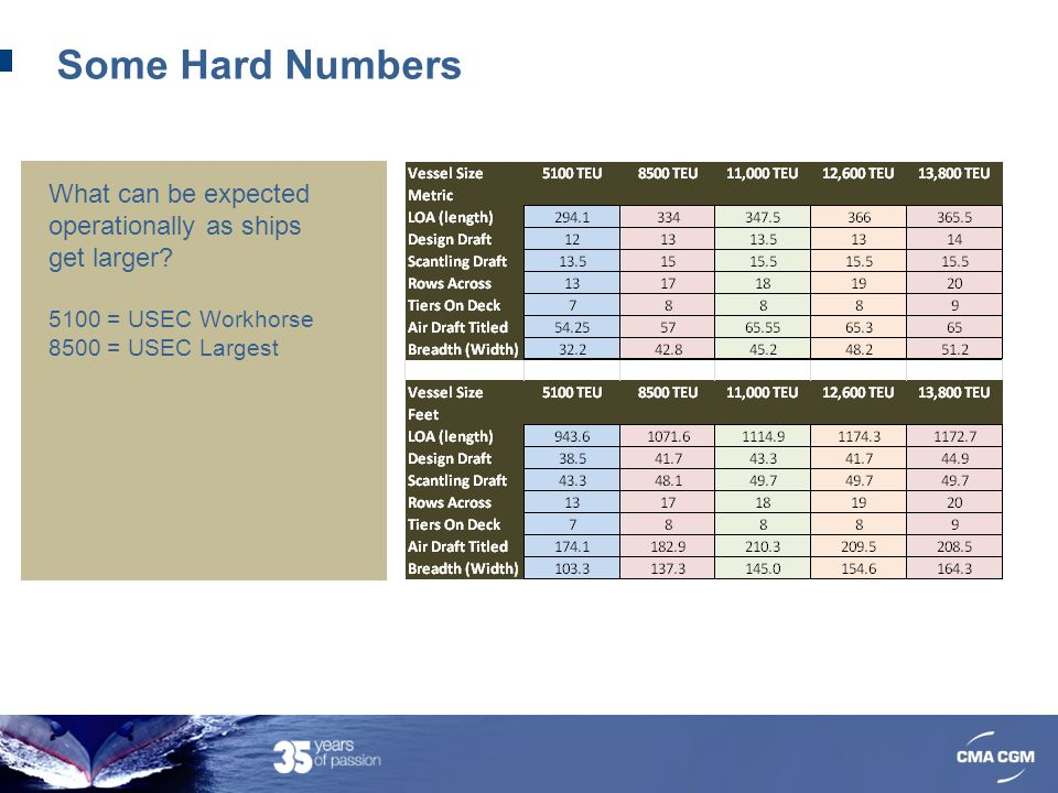 Some Hard Numbers What can be expected operationally as ships get larger 5100 = USEC Workhorse. 8500 = USEC Largest.