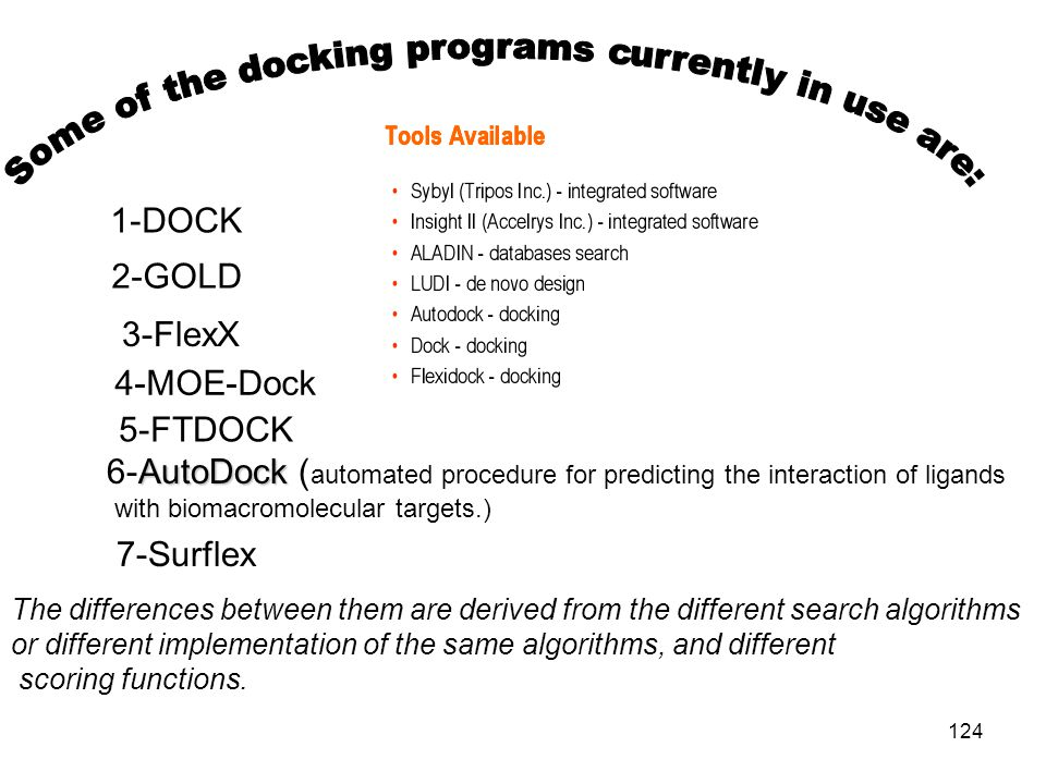 Some of the docking programs currently in use are:
