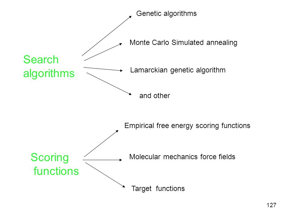 Search algorithms Scoring functions Genetic algorithms