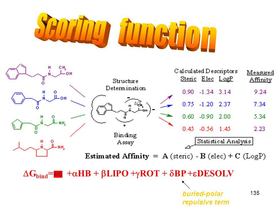 Scoring function DGbind= +aHB + bLIPO +gROT + dBP +eDESOLV