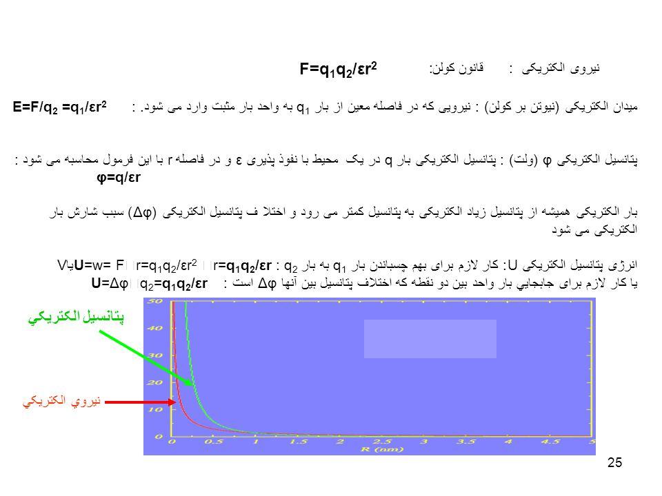 F=q1q2/εr2 پتانسيل الکتريکي نيروی الکتريکی : قانون کولن: