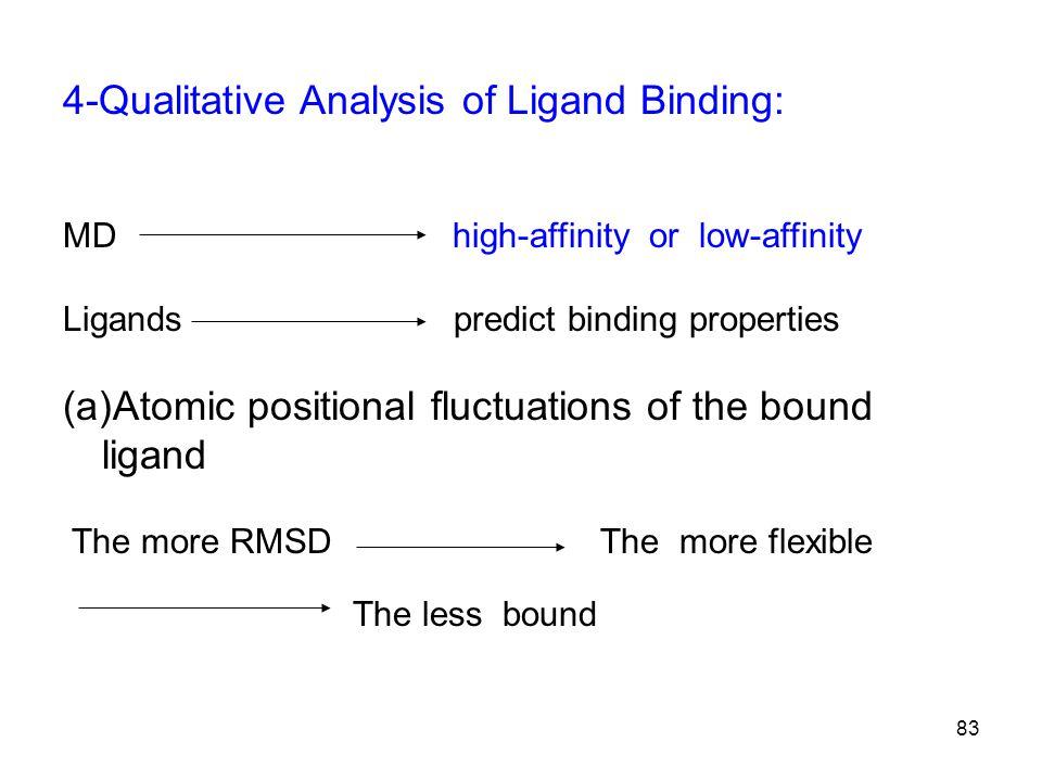 4-Qualitative Analysis of Ligand Binding: