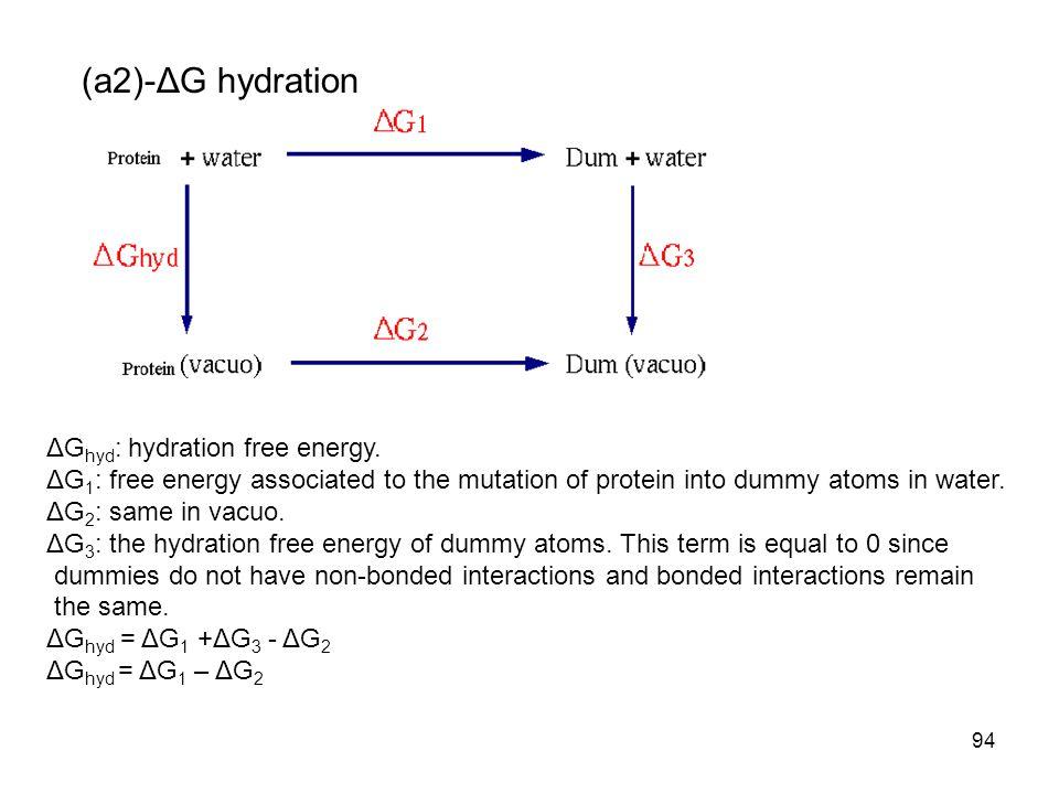 (a2)-ΔG hydration