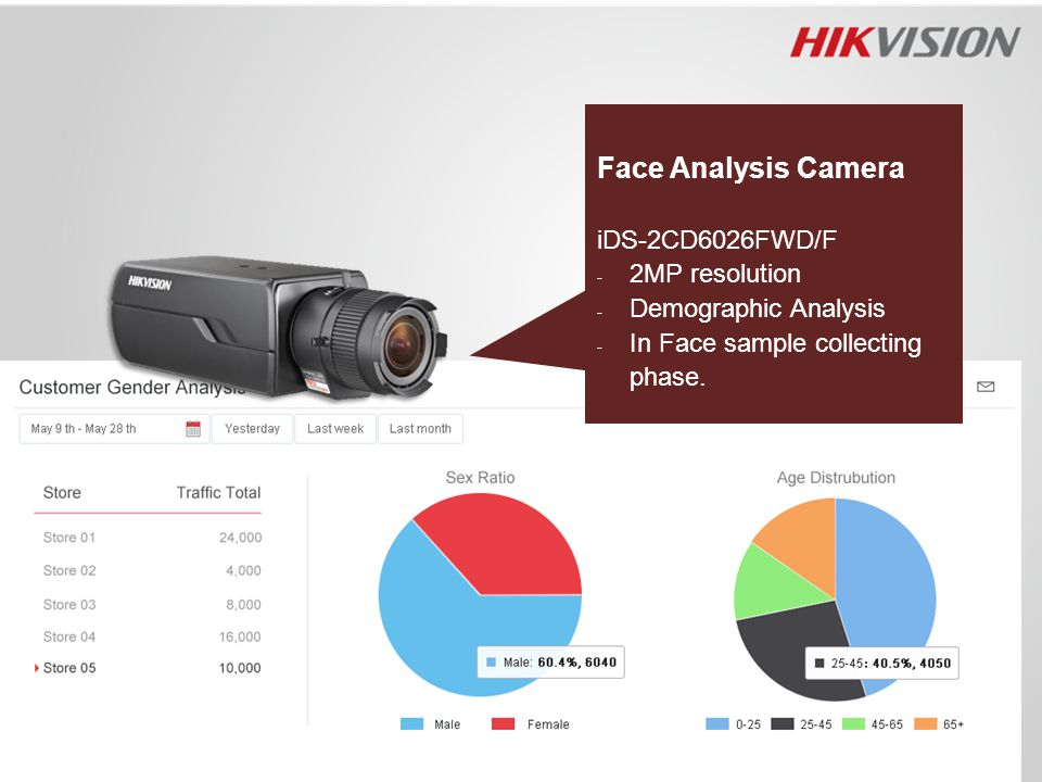 Face Analysis Camera iDS-2CD6026FWD/F 2MP resolution