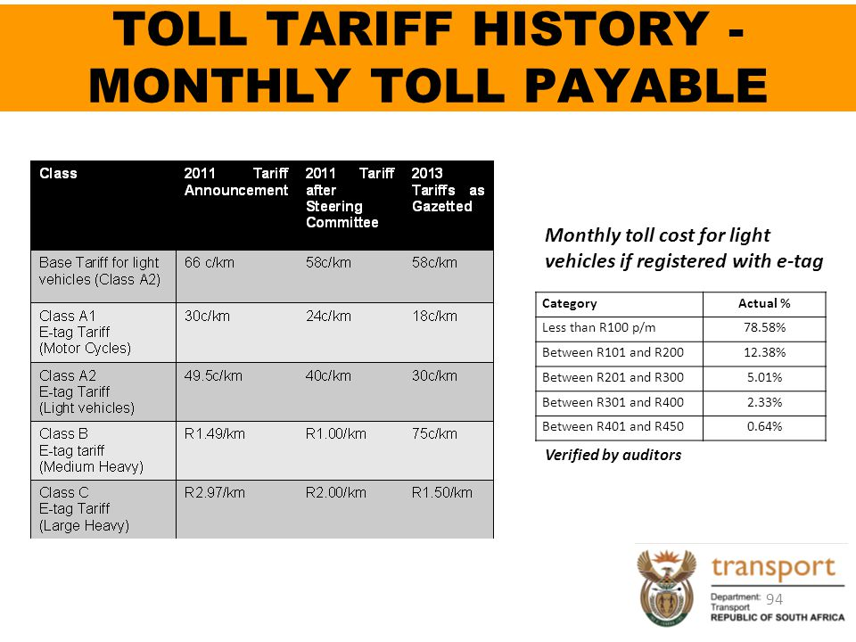 TOLL TARIFF HISTORY - MONTHLY TOLL PAYABLE
